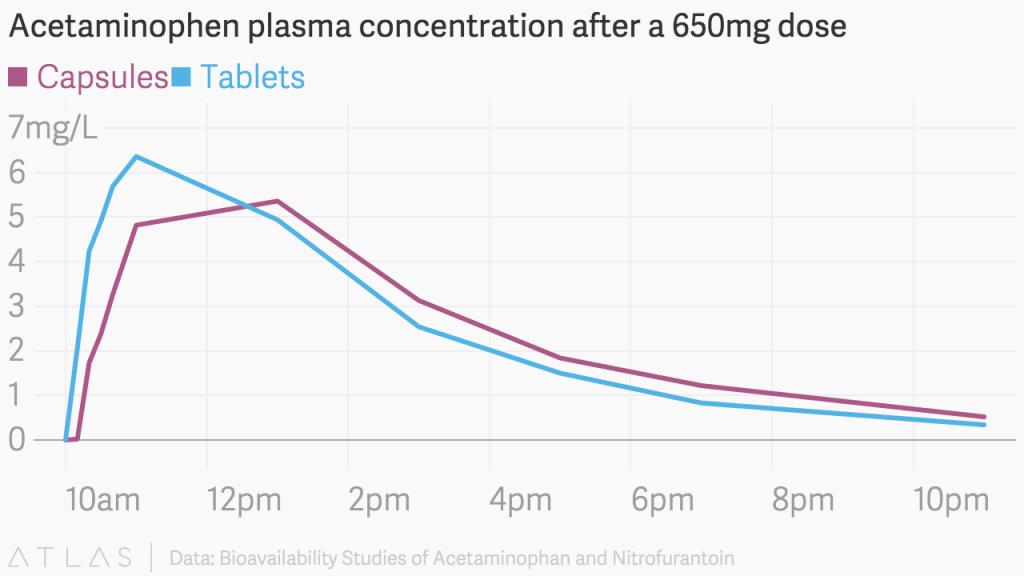 acetaminophen_plasma_concentration_after_a_650mg_dose_capsules_tablets_chartbuilder