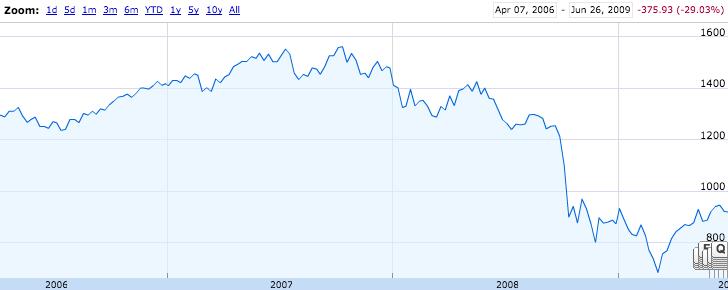 chart2007