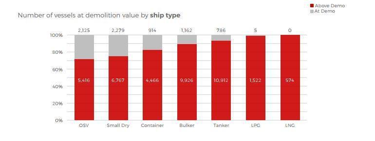 typoi vessels