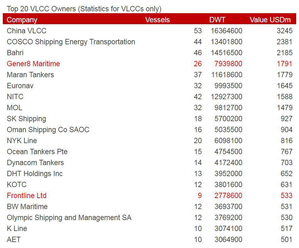vlcc-vesselsvalue