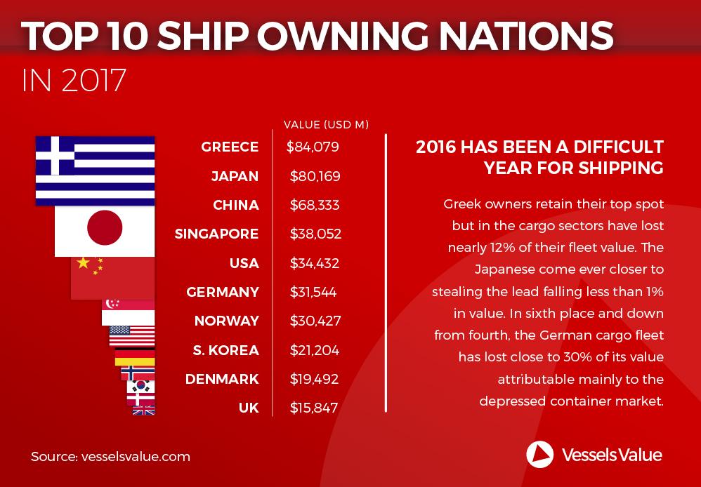 vessel value