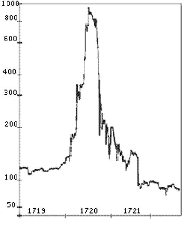 """Το σχεδιάγραμμα της μετοχής της """"South Sea Company». H τιμή της μετοχής της εταιρίας μέσα σε ένα χρόνο από τις 120 λίρες εκτινάχθηκε στις 1000 λίρες. Στην συνέχεια υποχώρησε και πάλι κάτω από τις 100 λίρες."""