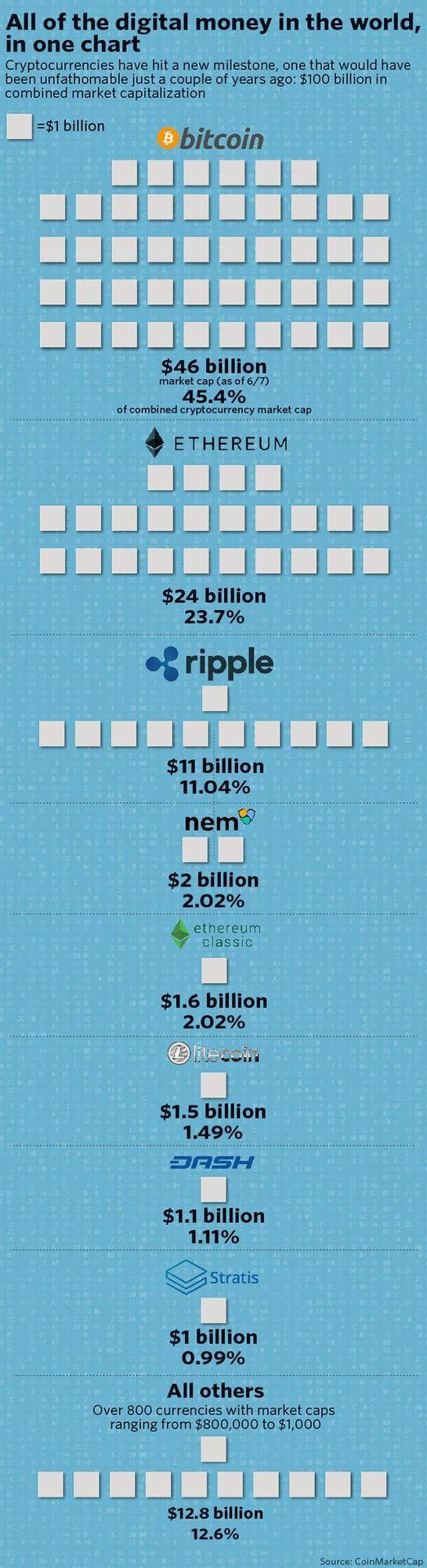 ψηφιακά νομίσματα