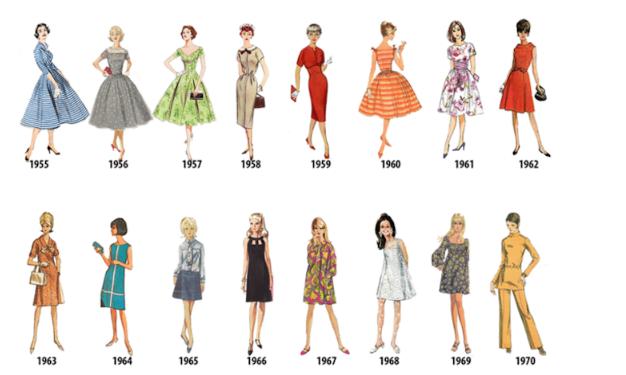 Έντυπωσιακό! Έτσι εξελίχθηκε η γυναικεία μόδα ανά χρονιά από το 1784 ... 98fd4d95fb4